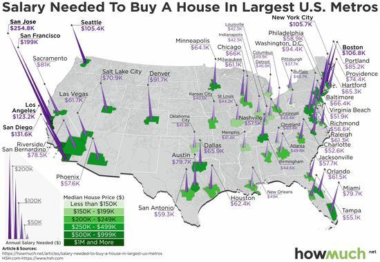 (美国前50大城市购房所需收入水平,来源:Howmuch.net、HSH)