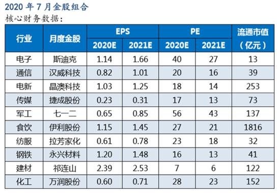 太平洋证券:6月金股组合盈利9.22% 7月荐股名单出炉