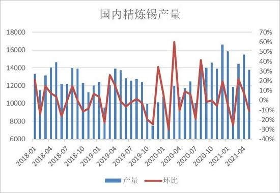 瑞达期货:锡:库存走低供应趋紧 预计后市震荡上行