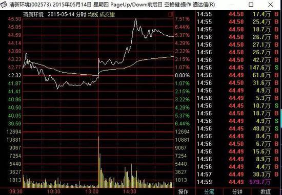 ▲清新环境2015年5月14日股价走势