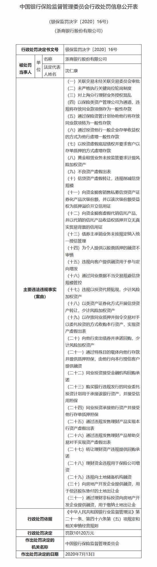 """浙商银行被罚1.01亿:涉不良资产虚假出表等""""三十一宗罪"""""""