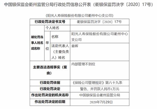 阳光人寿衢州中支被罚1万:内部管理不到位