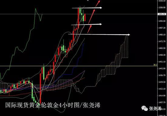 张尧浠:黄金高位调整看涨犹存 白银交区不及待爆发