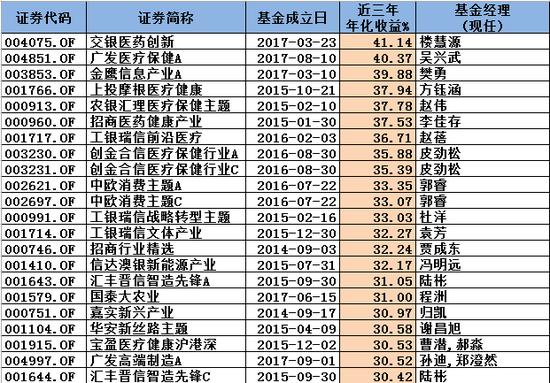 持有三年还亏钱?前海开源、金鹰、华夏旗下股基近三年年化负收益