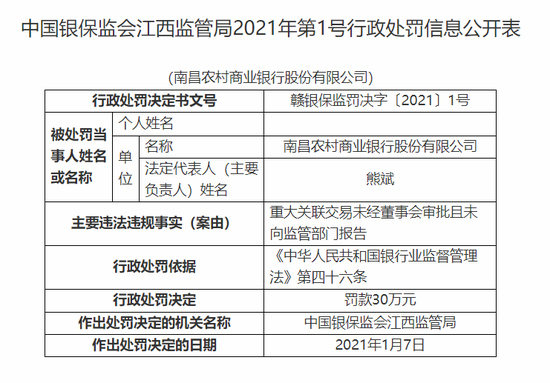 南昌农商行被罚30万:重大关联交易未向监管部门报告