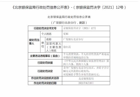 广发银行北京分行被罚90万:个人经营性贷款严重违反审慎经营规则