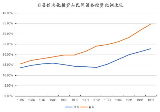 资料来源:[日]《经济白皮书》及《信息白皮书》各年版,创见研究院