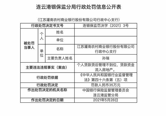 江苏灌南农商行行政中支被罚35万:个人贷款贷后管理不到位
