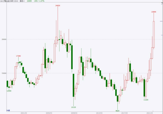 中银国际:原料涨价 铝价保持强势