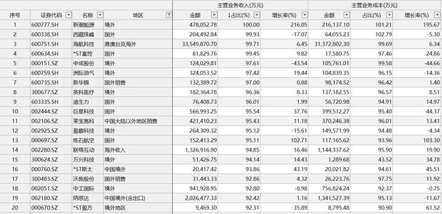机构:汇率破7对A股影响有限 避险和出口概念股活跃