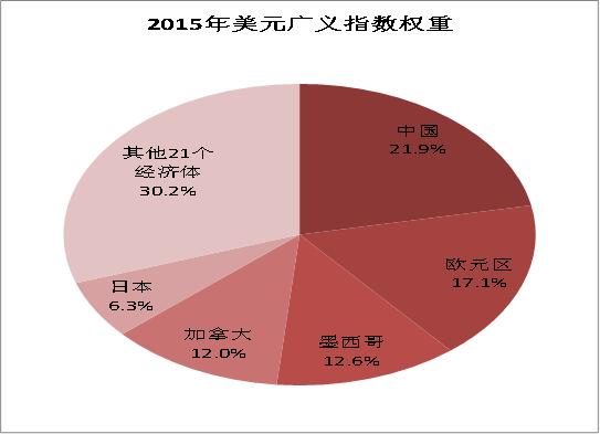 图3:2015年人民币在广义美元指数中占比近22%