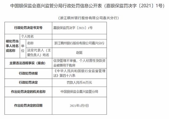 浙江稠州银行嘉兴分行被罚30万:信贷管理不审慎