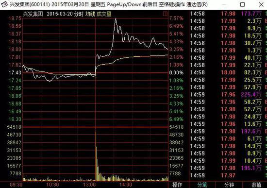 ▲兴发集团2015年3月20日股价走势
