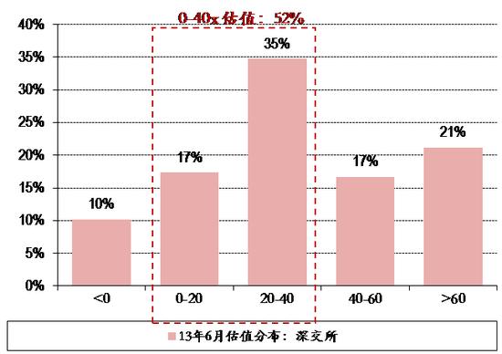 2016年1月底部:低估值股票占比30%,高估值股票占比57%。2016年1月27日,上证综指跌至2638点时,0-40x的低估值股票占比为30%,估值为负以及60x以上的高估值股票占比为57%。低估值中,0-20x占比为10%,远低于20-40x占比。这次底部,低估值占比较低,我们判断,可能主要是与2015年经济形势有关。2015年宏观经济是2011年以来最困难的一年,表现为通缩严重,经济部门几乎全行业亏损,从而导致上市公司业绩大幅下滑,全部A股业绩增速为-1%。这样,2016年1月时A股估值整体偏高。