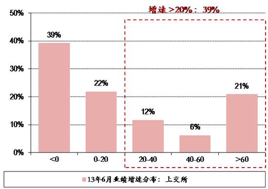 图表22. 13年6月25日上交所&深交所个股业绩增速分布