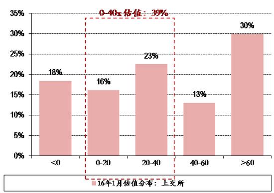 图表12. 16年1月27日上交所&深交所个股估值分布