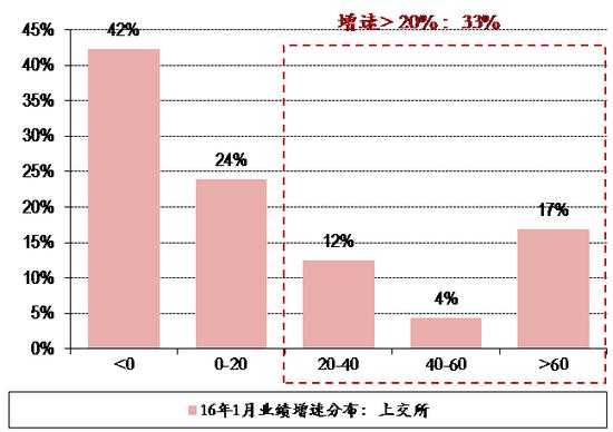 图表24. 16年1月27日上交所&深交所个股业绩增速分布