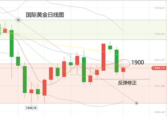 黄力晨:IMF上调经济预期 黄金短线承压