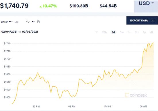 以太坊势不可挡直破1700创新高 继马斯克之后推特CEO也支持比特币