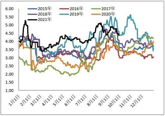 银河期货:存栏恢复缓慢 蛋价高区震荡