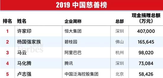 排名升至第2位 杨国强家族第11次上福布斯中国慈善榜