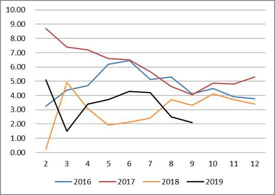 凯发娱乐官网娱乐,10月新增信贷季节性回落 货币政策逆周期调节存空间