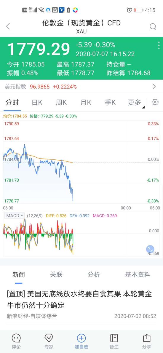 快讯:现货黄金失守1780美元/盎司关口 刷新日内新低