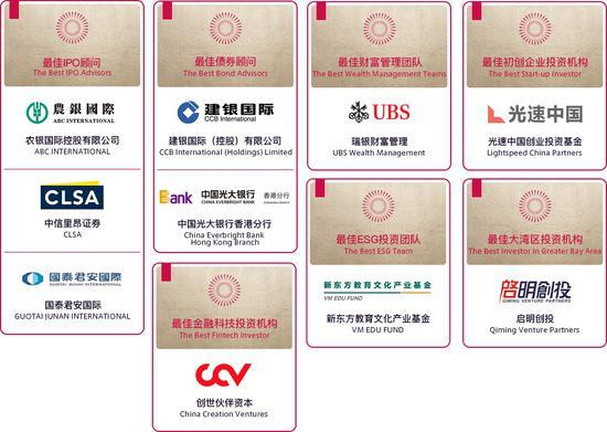 """香港金融业大奖 2020新浪飞亚奖获奖名单""""出炉"""""""