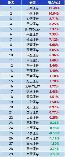 """券商10月金股组合""""战绩"""":东吴收益11%夺冠 粤开最差"""