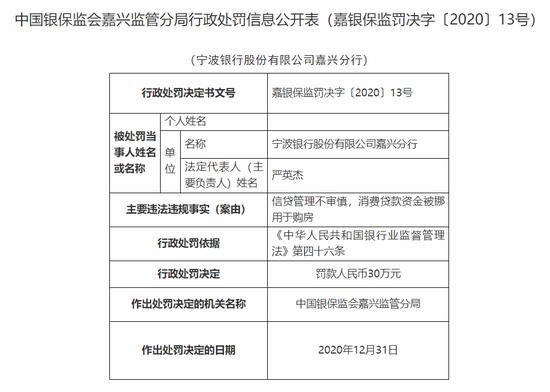宁波银行嘉兴分行被罚30万:消费贷款资金被挪用于购