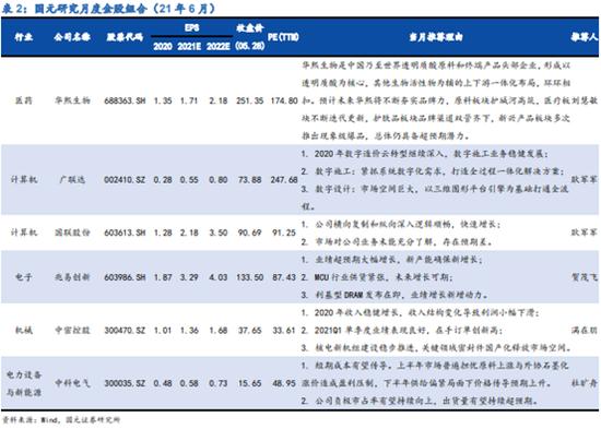 国元证券:5月金股组合盈利5.01% 6月荐股名单出炉