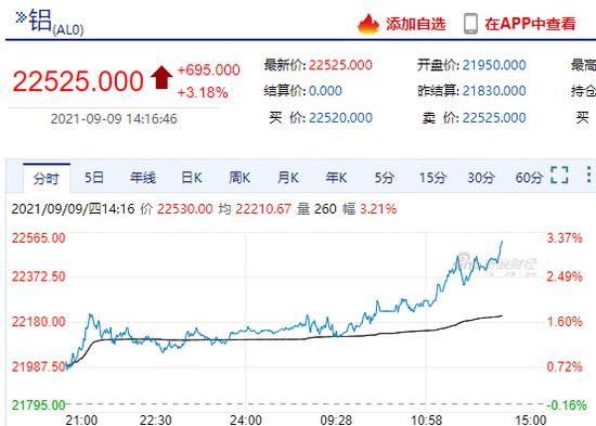 快讯:沪铝主力合约涨超3%突破22500元/吨 续刷合约新高