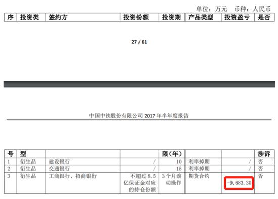 中国中铁成投资臭手:买期货亏5亿 买西部证券亏1.3亿