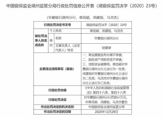 华夏银行湖州分行被罚95万:固定资产贷款发放不审慎
