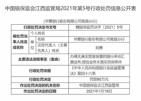 华夏银行南昌分行被罚90万:授信业务未落实担保条件