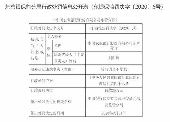 农行东营三家分支被罚65万:涉及违规向企业收费等行为