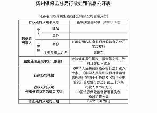 江苏射阳农商行宝应支行被罚10万:未按规定提供报表、报告等文件