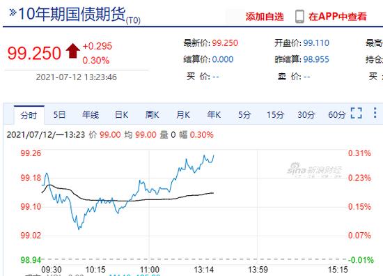 快讯:国债期货10年期主力合约涨0.3%
