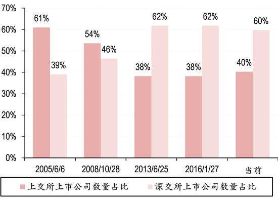 图表3. 深交所上市股票数量占比不断提升