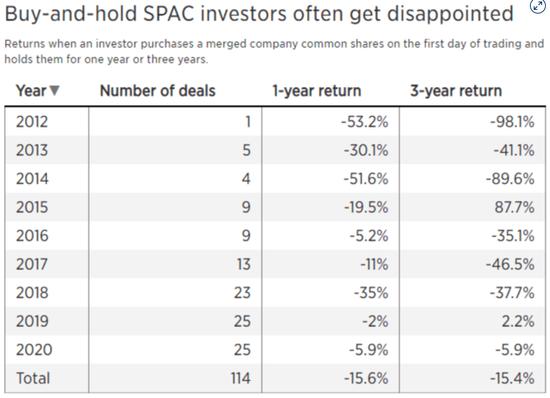 《【超越测速注册】SPAC上市模式异常火爆引发市场泡沫担忧》