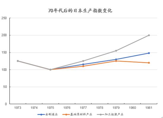 数据来源:[日]田边俊彦:《图说日本产业》,创见研究院