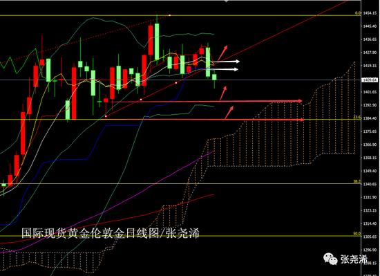 张尧浠:降息基点不足周期未起 黄金大跌寻支撑看涨