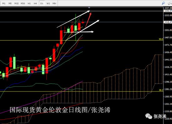 张尧浠:国债倒挂传递强衰退 黄金支撑上移看震荡爬行