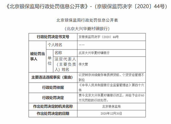 北京大兴华夏村镇银行被罚60万:个贷贷后管理不到位