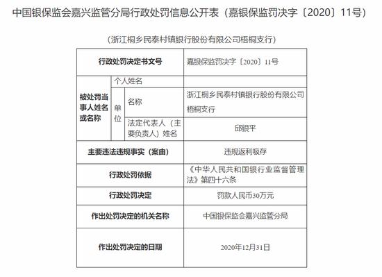 浙江桐乡民泰村镇银行梧桐支行被罚30万:违规返利吸存