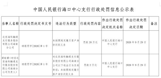 海科融通海南分公司被罚28万:未按规定履行客户身份识别义务