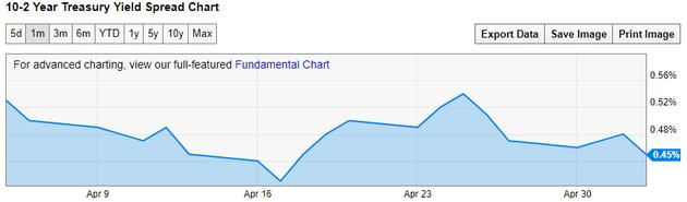 5月3日,美国10Y-2Y国债收益率利差收窄至45BP。4月17日,该利差达到金融危机以来最低读数41BP,随后回升,25日一度触及54BP。(来源:YCharts、新浪财经整理)