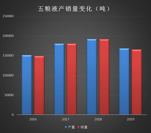五粮液高增长背后:上半年销售费用增长20% 减量推动批价上行