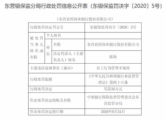东营农商银行被罚35万:员工行为管理不规范