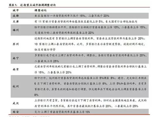 【精彩】杭州上调房贷利率:此前央行点名楼市房贷政策收紧?